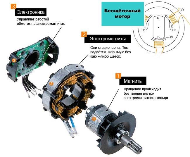 BL-motor Makita